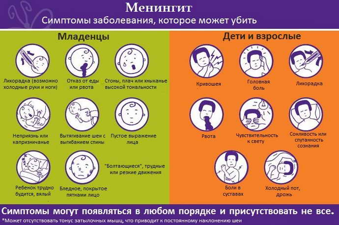 энтеровирусный менингит симптомы