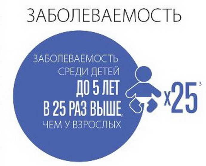 менингококковая инфекция у детей