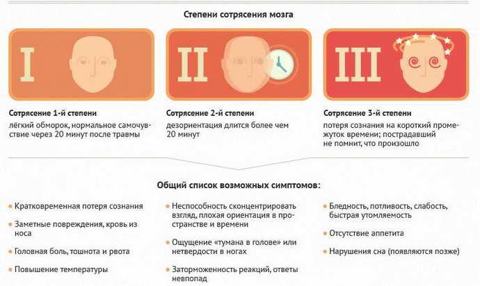 Основные виды и формы сотрясений мозга