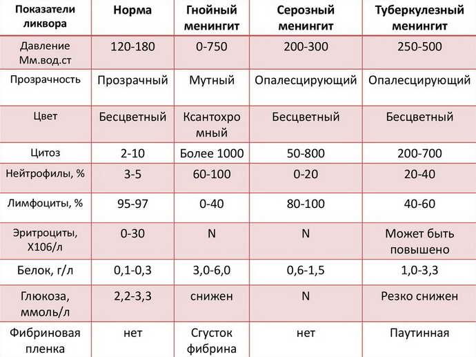 Отклонения от нормальных показателей ликвора при менингите