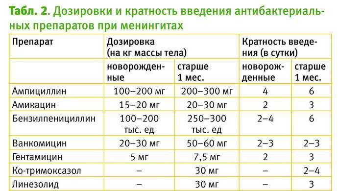 препараты при менингите