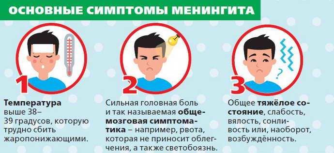 менингит симптомы