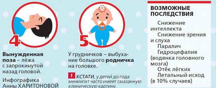 менингит основные симптомы