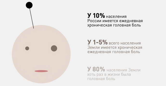 статистика мигрени