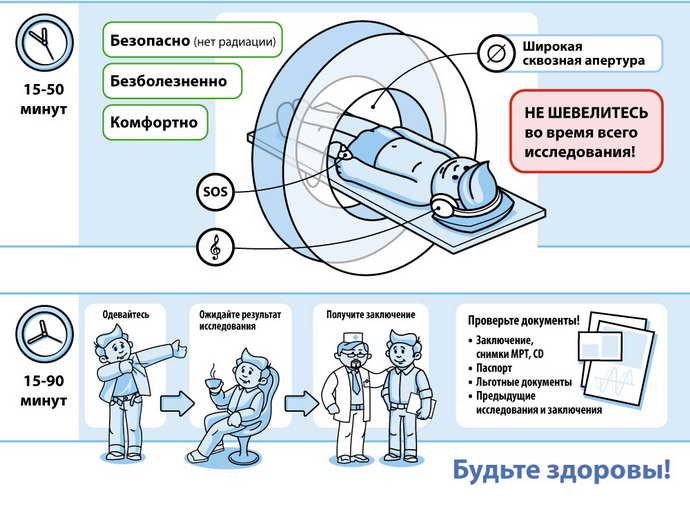 Как подготовиться к МРТ с контрастом