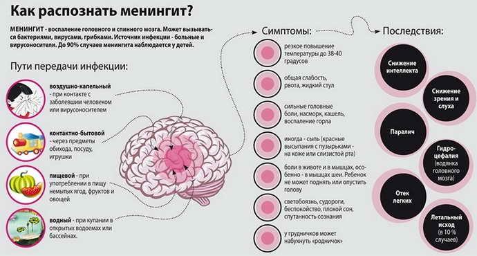 В чем опасность менингита
