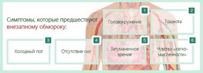 синкопальное состояние симптомы