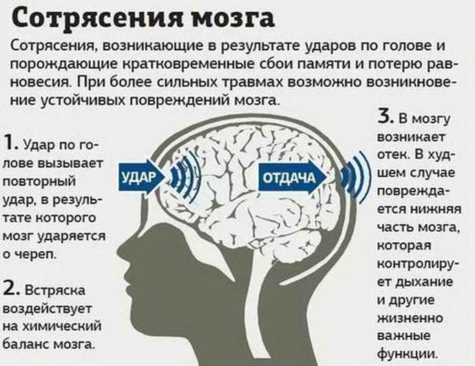 Температура при сотрясении мозга у детей и взрослых