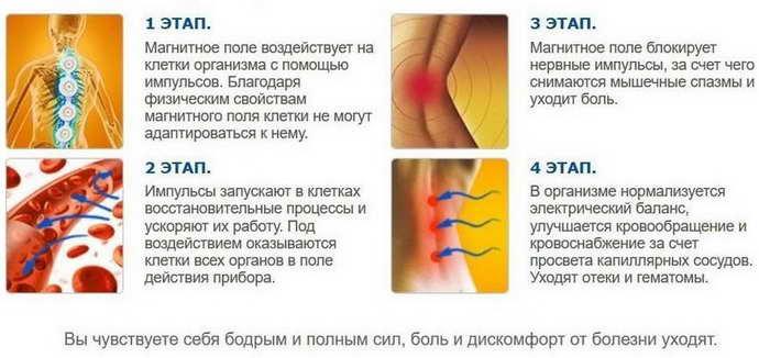 алмаг 01 и остеохондроз как использовать