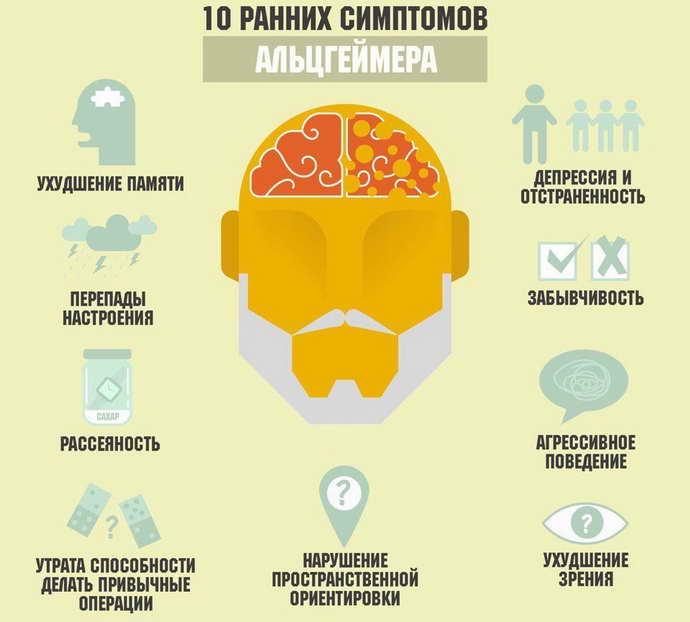 деменция альцгеймеровского типа симптомы