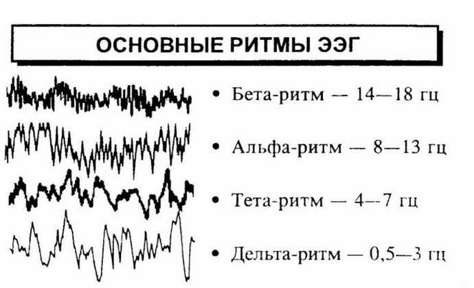 легкие диффузные изменения биоэлектрической активности головного мозга как узнать