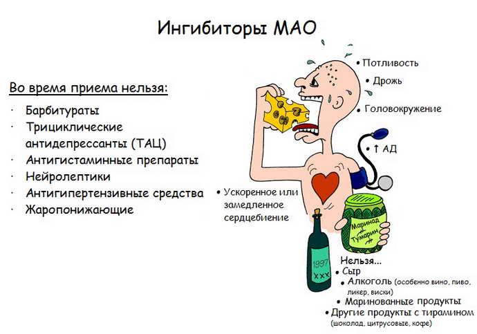 Ингибиторов МАО