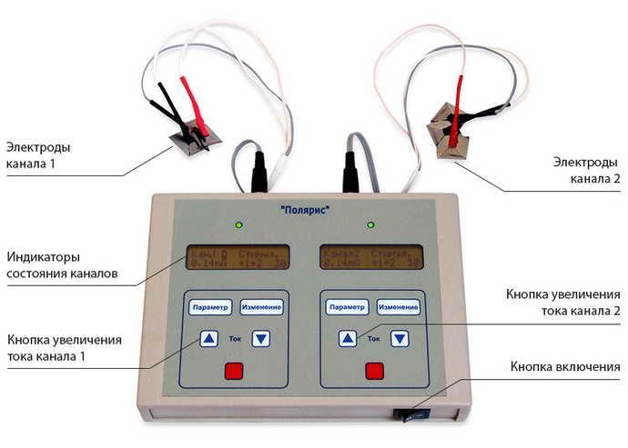 микрополяризация головного мозга суть процедуры