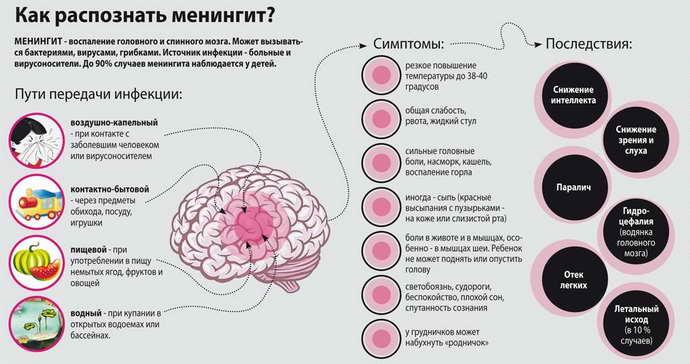 менингит причины