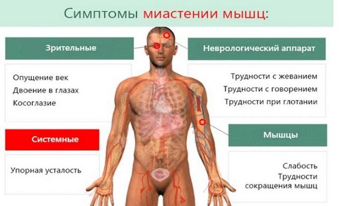 Симптомы пареза