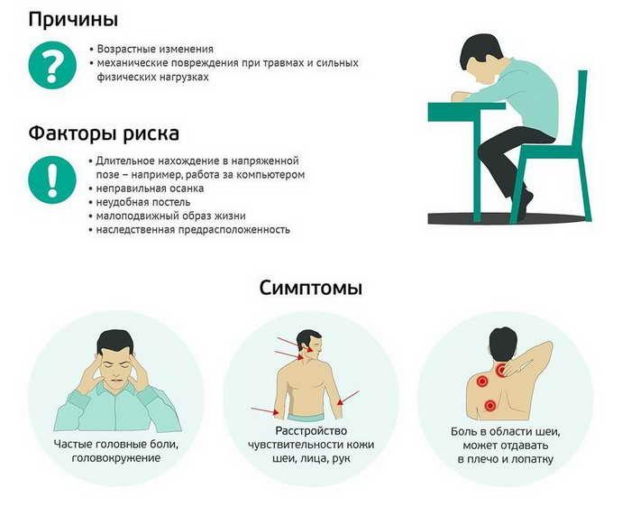 остеохондроз основные причины