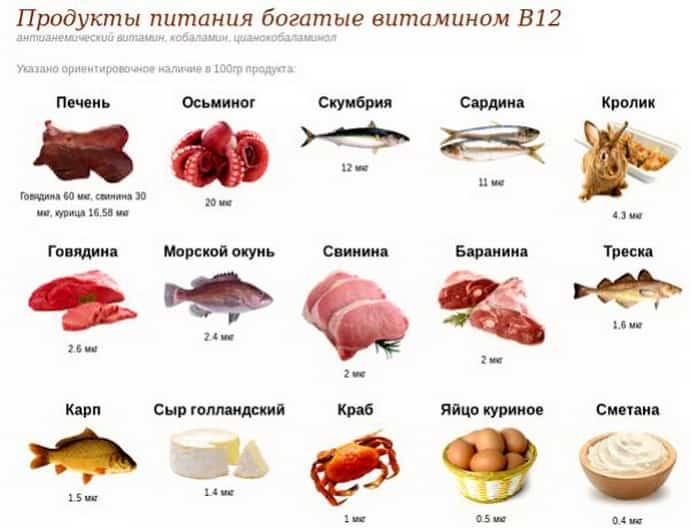 В каких продуктах содержатся витамины