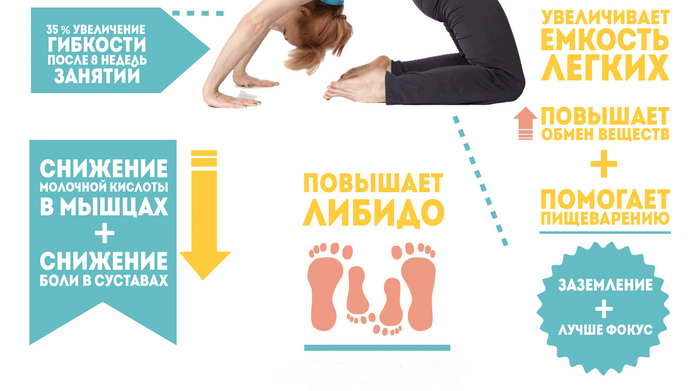 йога при остеохондрозе эффективность