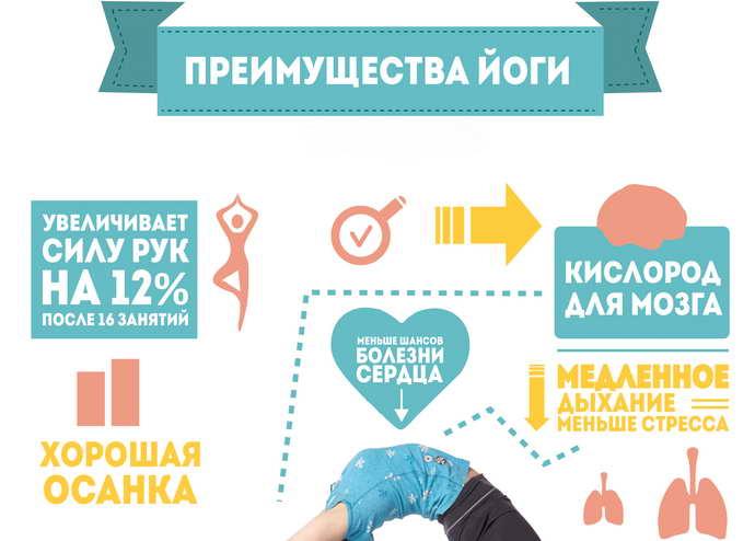 йога при остеохондрозе польза