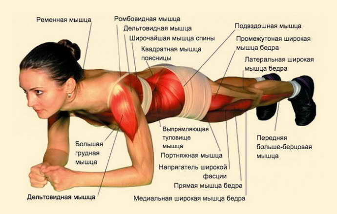 Регулярная физическая активность при грыже позвоночника