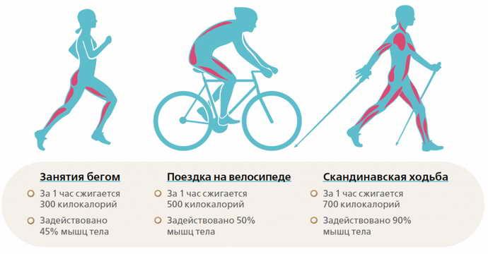 Польза велосипедного спорта при грыже позвоночника шейного отдела