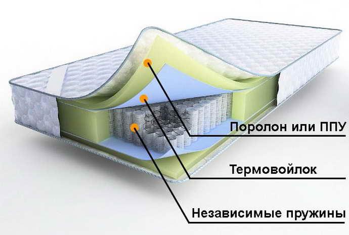 Состав ортопедического матраса при остеохондрозе