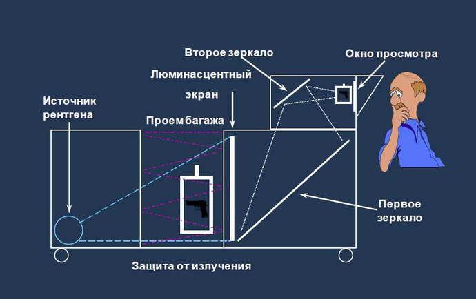 характеристика остеохондроза и рентгена