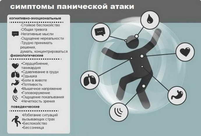 симптомы панических атак при всд